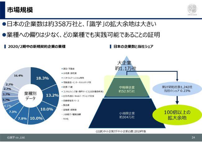 識学、2Qは増収増益 安定成長のため講師の育成と採用を継続し来期には40名体制で利益に貢献