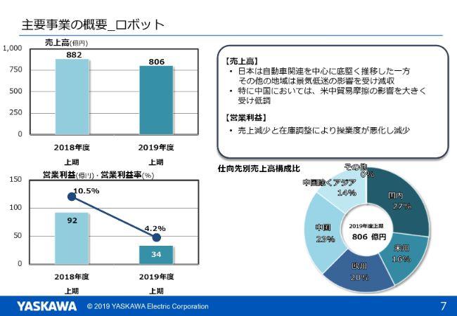 安川電機、上期は米中貿易摩擦の長期化等により減収減益 受注鈍化により通期見通しを下方修正