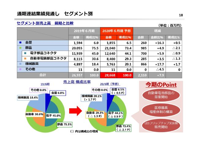 鈴木、通期は減収減益 医療器具は拡大するも主力のスマートフォン向け需要が低調に推移