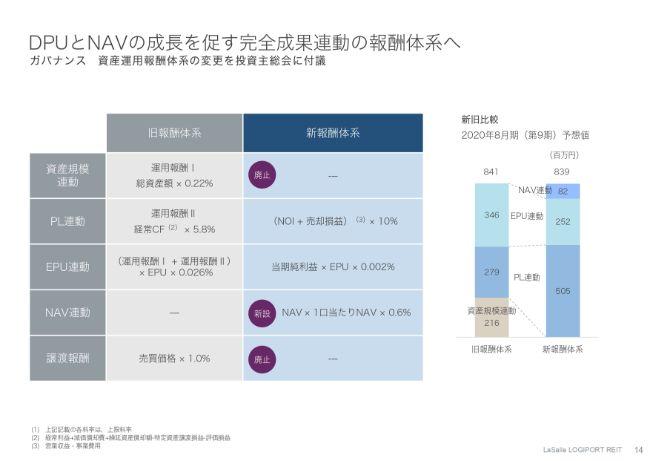ラサールロジポート投資法人、アクティブ運用が成長を牽引 DPUと1口当たりNAVを強く意識