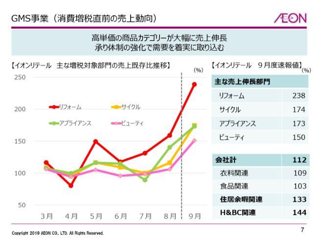 イオン、2Qは増収増益 多様な事業展開が奏功して営業益・経常益ともに過去最高を更新