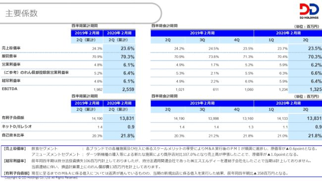 DDホールディングス、上期は増収し営業利益増、通期業績を上方修正