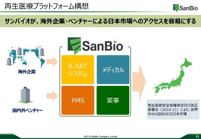 サンバイオ、上期は増収増益 スズケンと提携し患者サポートシステムR-SATを共同開発