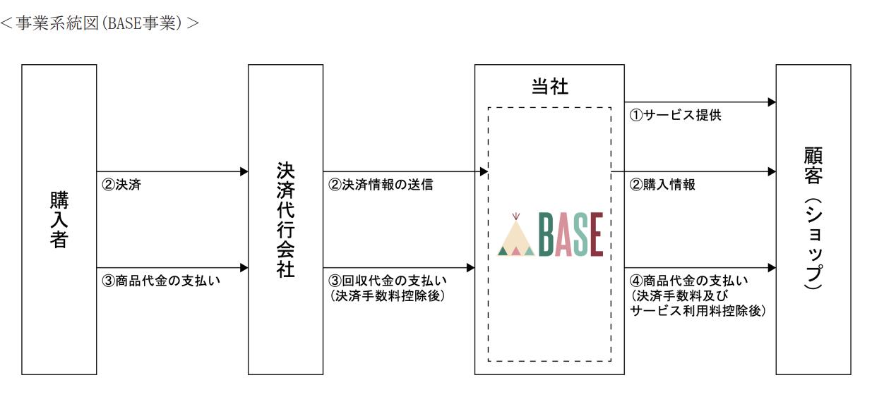 出典:BASE株式会社 新規上場申請のための有価証券報告書