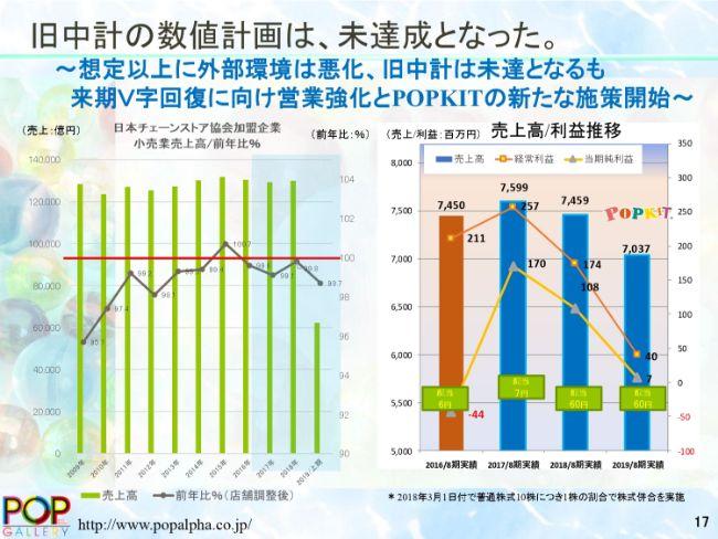アルファ、通期は減収減益で着地 国内消費環境の低迷による販促予算抑制傾向が売上に影響