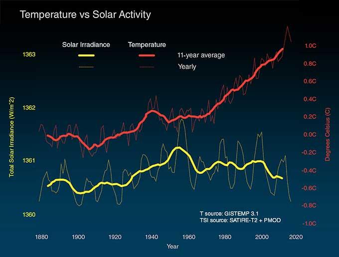 出典:The Causes of Climate Change - NASA Global Climate Change