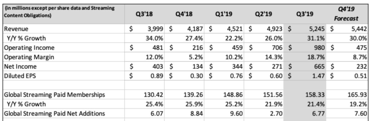 出典:Netflix Third Quarter 2019 Earnings Letter to Shareholders(2019/10/16)