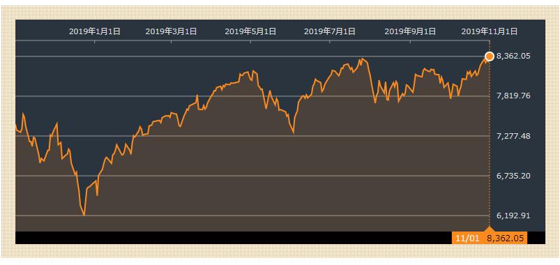 ナスダック指数(出典:Bloomberg)