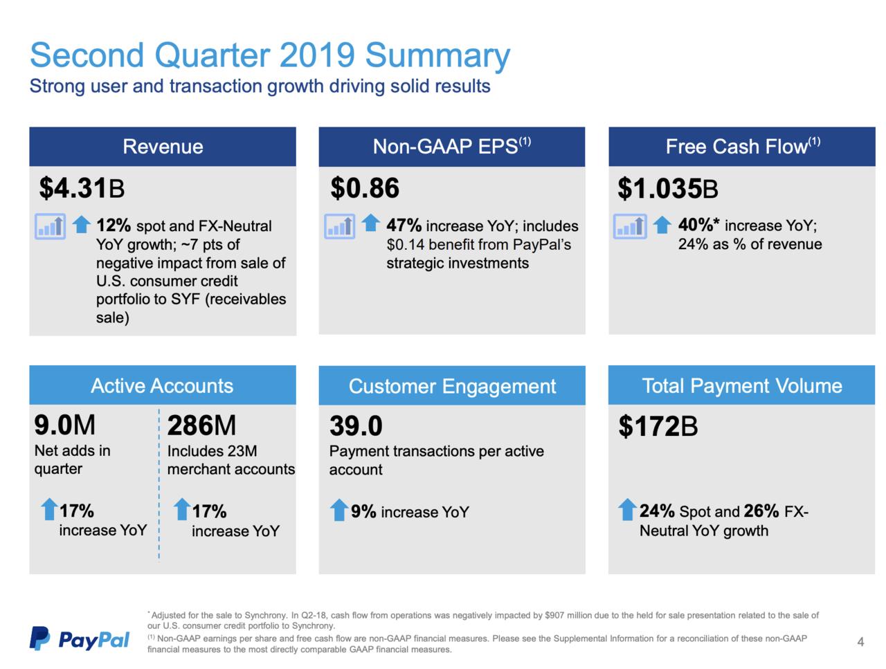 出典:PayPal Q2-19 Investor Update