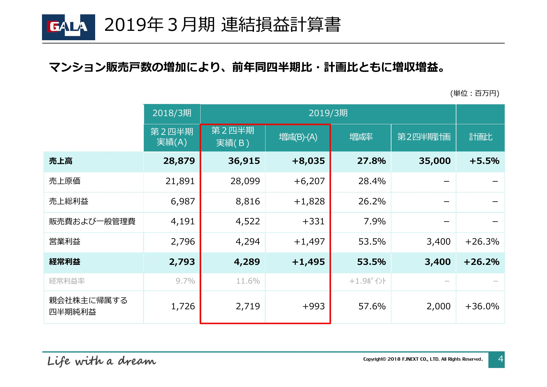 FJネクスト、売上と各利益が過去最高値を記録 通期も過去最高益を予定