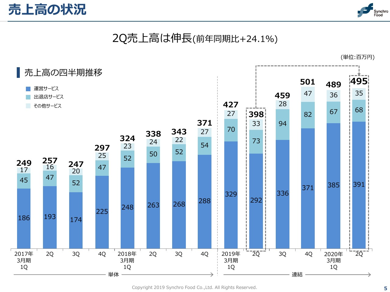 シンクロ・フード、2Q売上高は24.1%増 採用の前倒しによるコスト増で減益も計画の範囲内