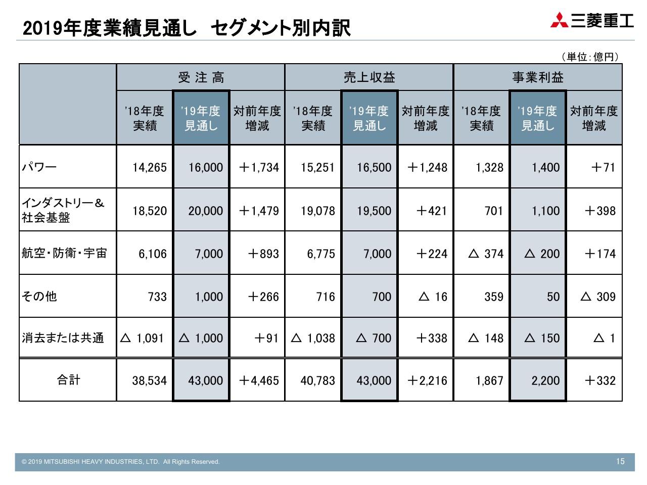 三菱重工業、パワードメインを中心に増収し通期見通しに沿った進捗 年間で20円増配予定