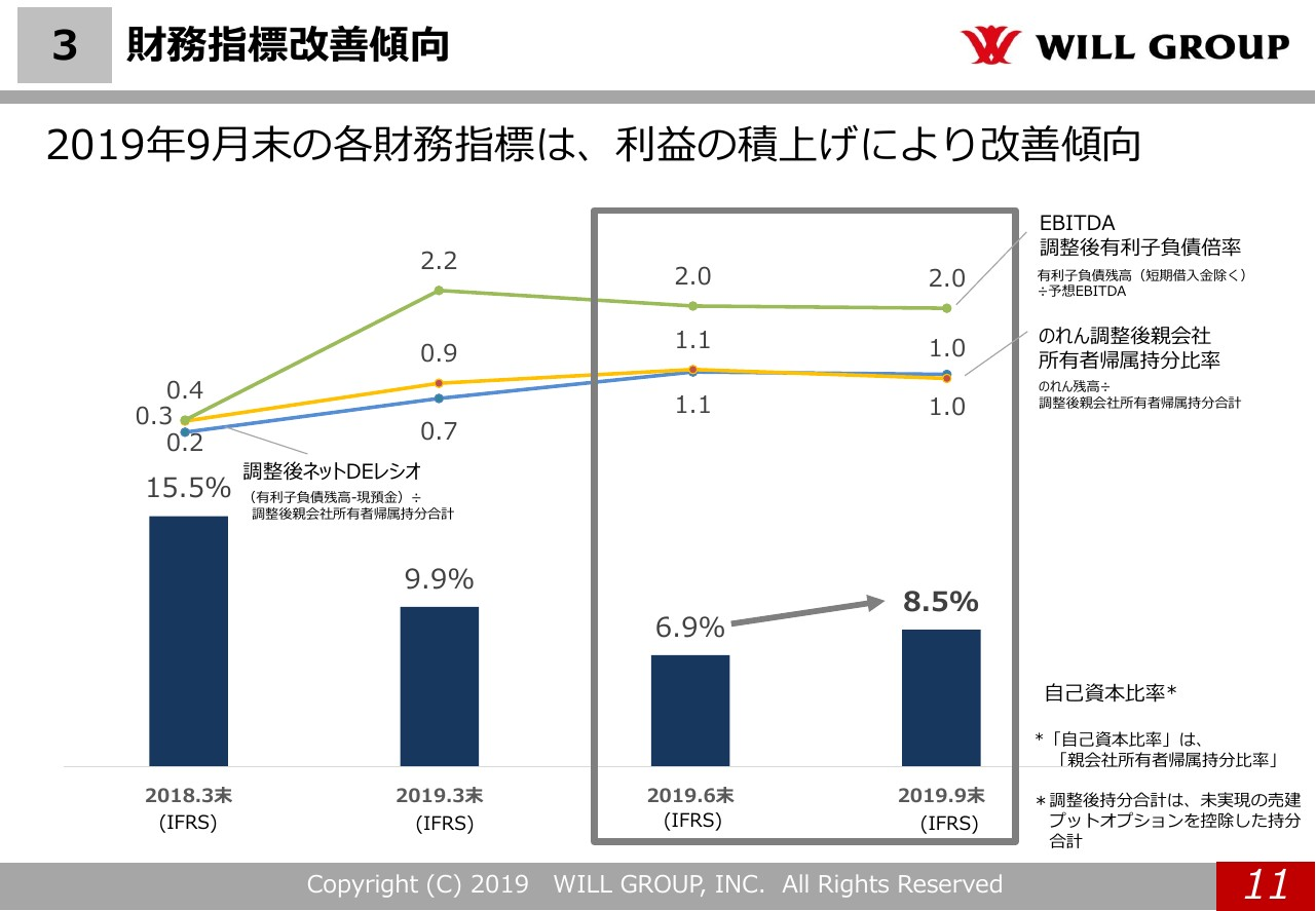 ウィルグループ、2Q営業利益は過去最高を更新 売上も前年比25.3%増加で2桁成長を継続