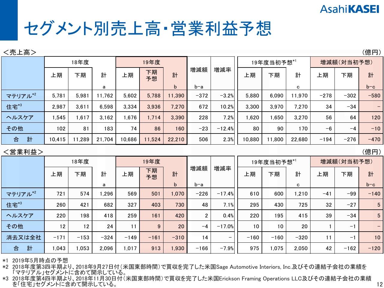 旭化成、上期は増収減益 マテリアルセグメントの市場環境回復が見込めず通期予想を下方修正