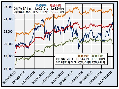 日経平均、理論株価と変動の上限、下限(日次)2017.5.1~2019.11.22