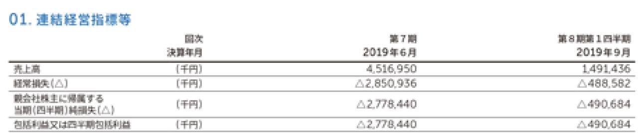 出典:フリー株式会社新規上場申請のための有価証券報告書