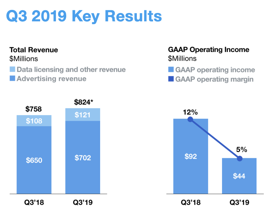 出典:Twitter Inc. Q3 2019 Letter to Shareholders