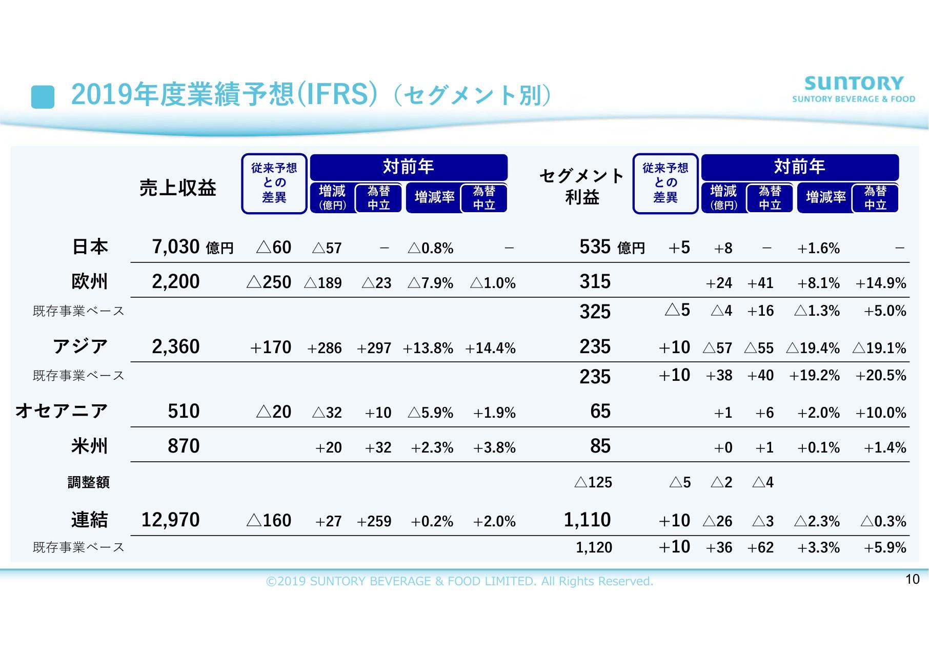 サントリー食品インターナショナル、3Qは増収減益 日本など一部地域での悪天候が影響