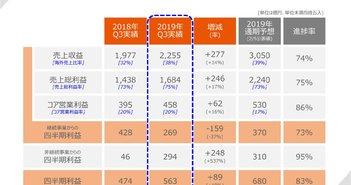 協和キリン、3Qは増収増益で着地 国内に加え海外医薬品の売上収益が前年比286億円増と大幅に伸長