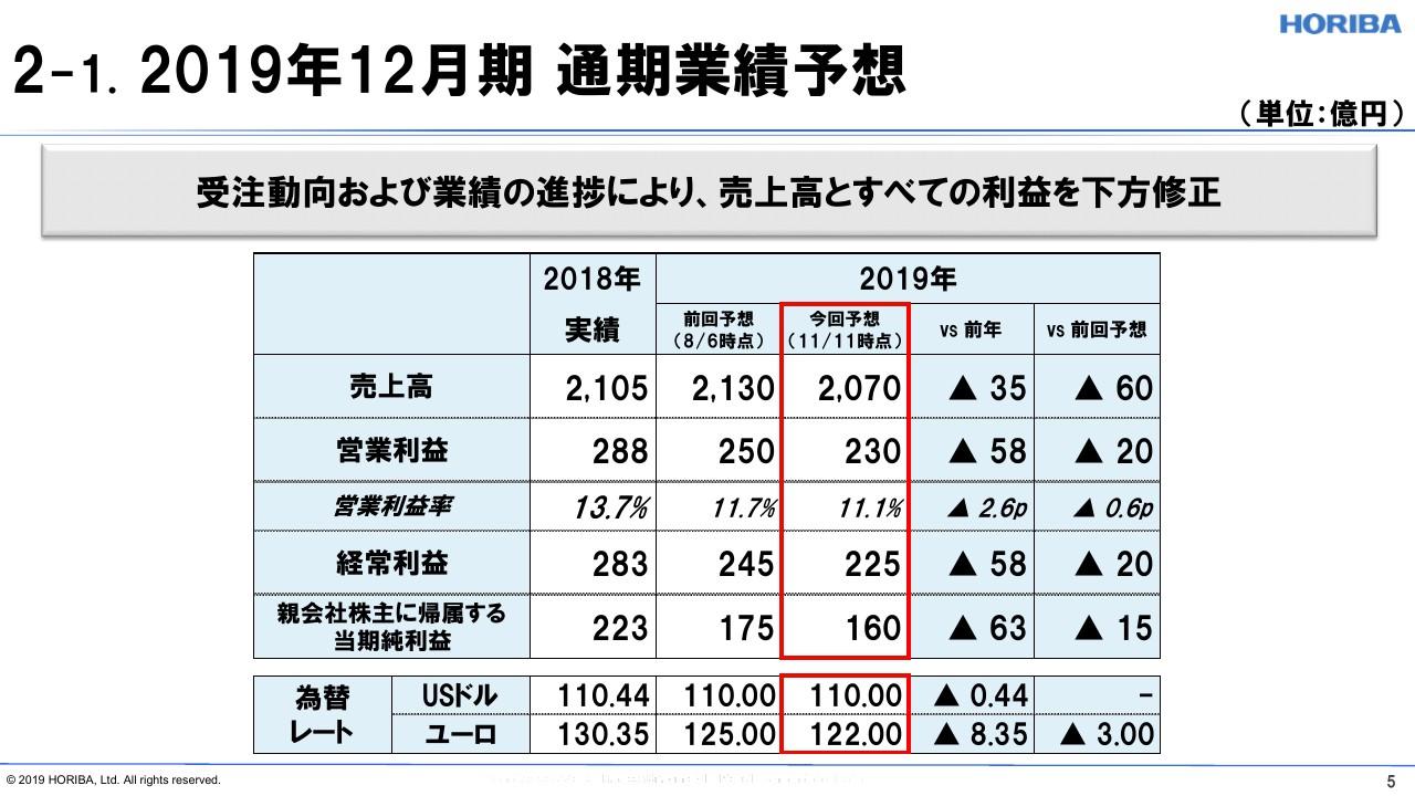 堀場製作所、3Qは半導体販売減により減収減益で着地 通期もアジア景気の減速加味し下方修正