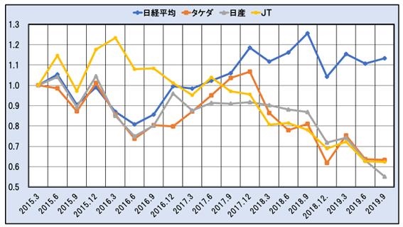 タケダ、日産、JTおよび日経平均の株価(2015年3月=1)2015年3月~2019年9月タケダ、日産、JTの配当利回り(2015年3月~2019年3月)