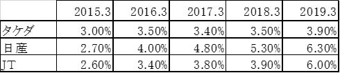 タケダ、日産、JTの配当利回り(2015年3月~2019年3月)