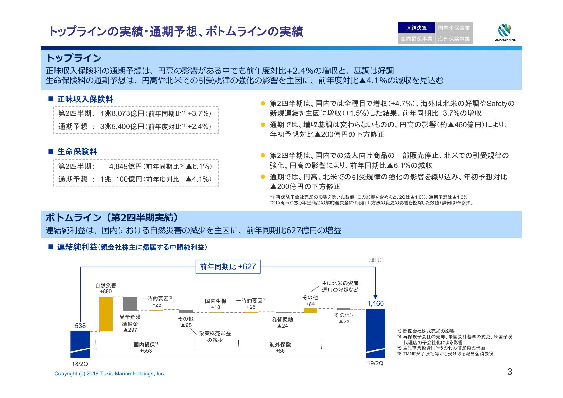 東京海上HD、2Qは国内自然災害が減り増益 異常危険準備金の影響控除するため純利益下方修正