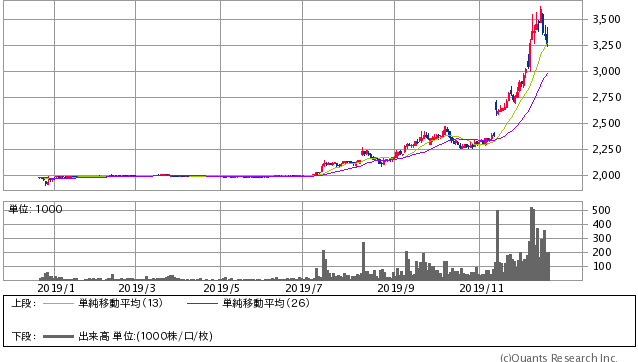 日本KFCホールディングス<9873> 日足(SBI証券提供)