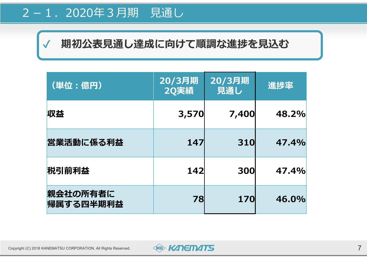 兼松、2Qは減収減益 中東向け取引の停止等により電子・デバイス以外のセグメントが減益推移