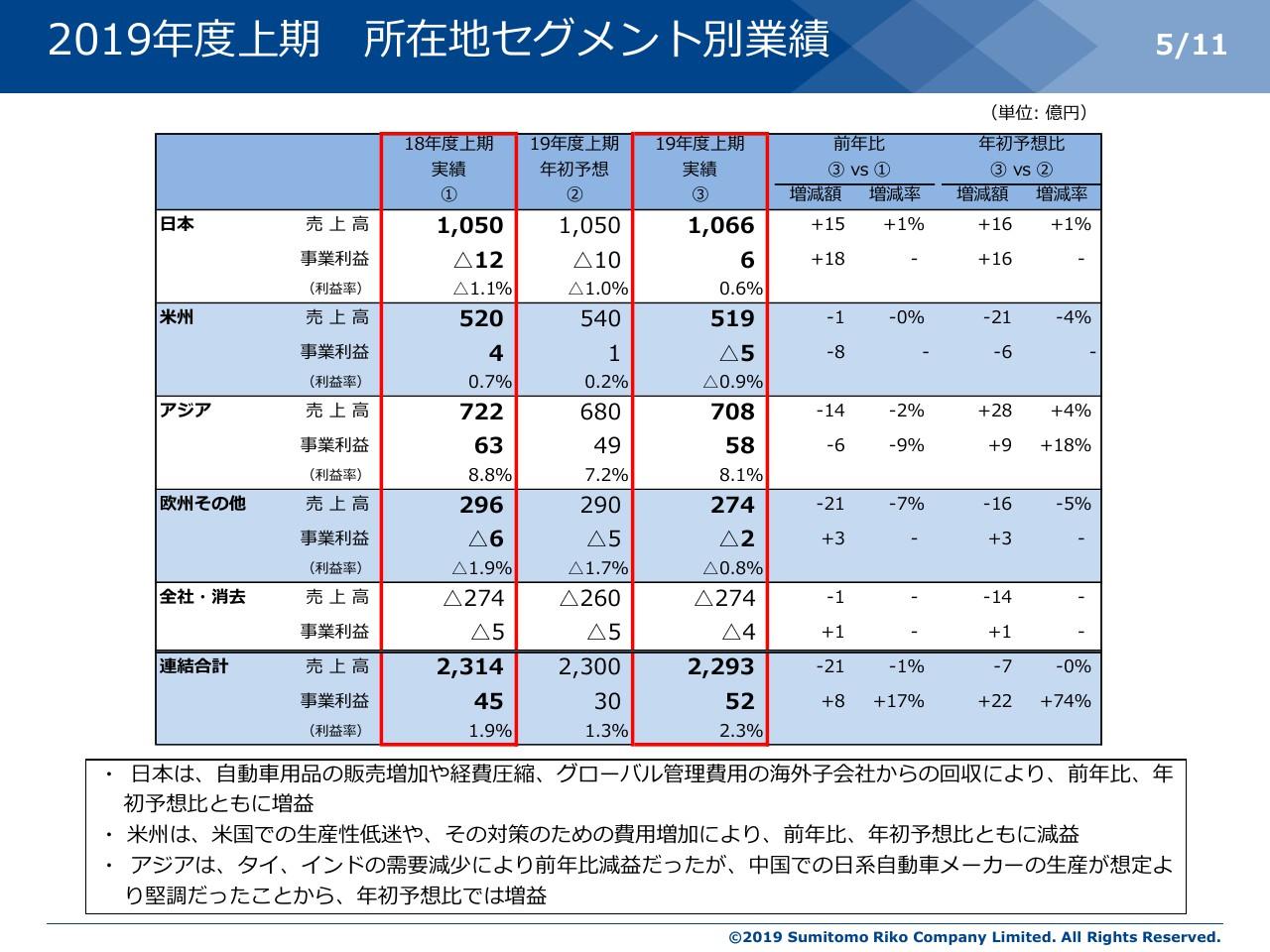 住友理工、2Qは円高影響により減収も事業利益増 経費圧縮や原価低減で米国の人手不足を補う