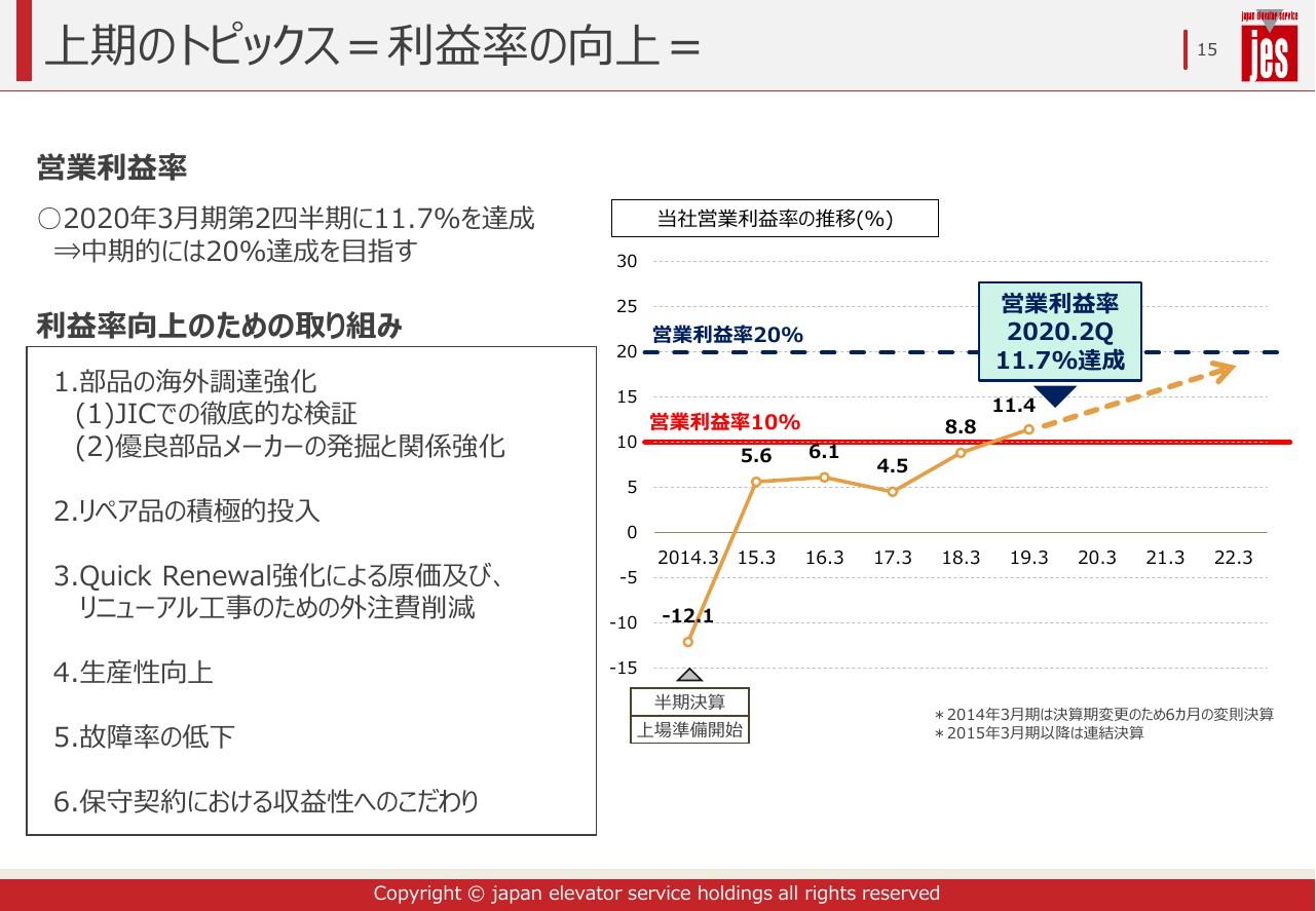 ジャパンエレベーターサービスHD、2Qは増収増益 売上高は103億円超で上期の過去最高を更新