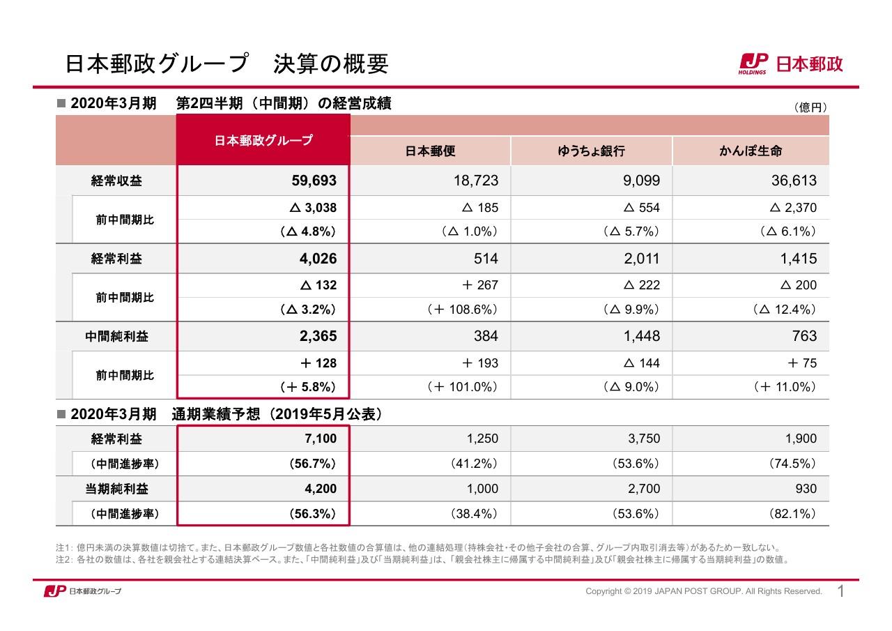 日本郵政、かんぽ商品の営業活動を自粛も日本郵便の郵便・物流が好調 中間純利益は前期比で増加