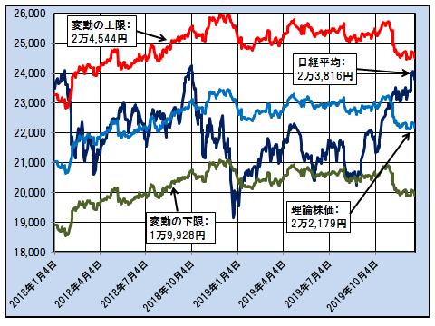日経平均と「理論株価」および日経平均の変動の上限と下限(日次)<br /><p class=