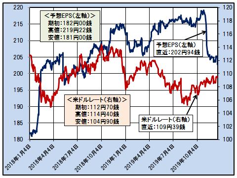 日経平均ベースの予想EPSと米ドルレートの推移(日次)─2018.1.4~2019.12.20─