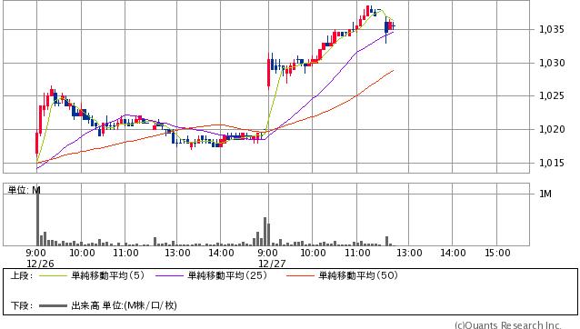 日本郵政<6178> 5分足(SBI証券提供)