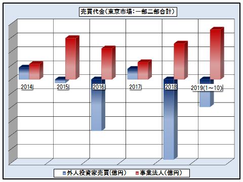 外国人投資家と国内事業法人の売買代金─2014年~2019年(ただし2019年は1月~11月)─