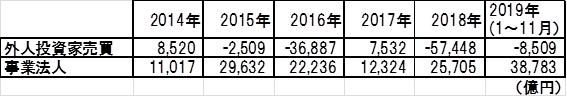 外国人投資家と国内事業法人の売買代金(実数)─2014年~12019年(ただし2019年は1月~11月)─