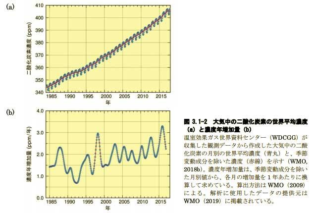 出典:地球環境の変動(PDFファイル) - 気象庁