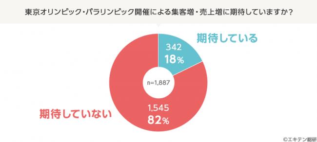 出典: PR TIMES(エキテン総研調べ)