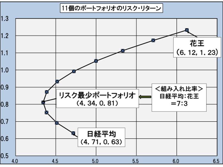 ご参考:11個の「日経平均・花王ポーフォリオ」のリスクとリターン