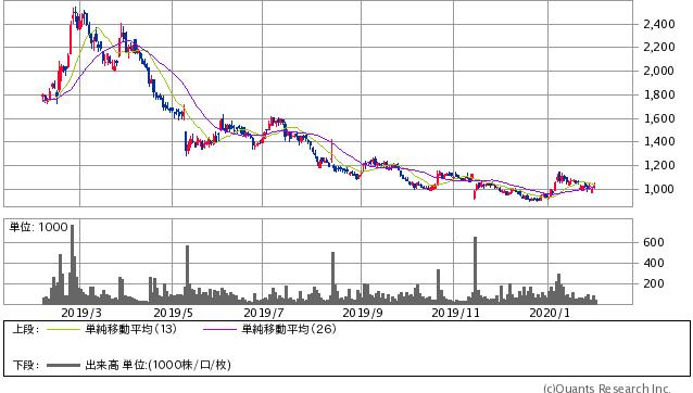 クラウドワークス<3900> 日足(SBI証券提供)