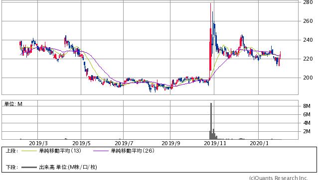 TAC<4319> 日足(SBI証券提供)