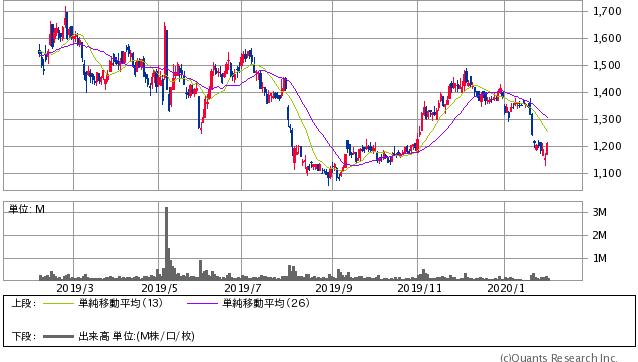 ユナイテッド<2497> 日足(SBI証券提供)