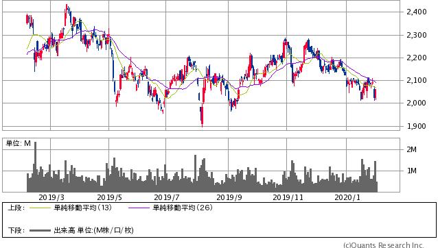 ライオン<4912> 日足(SBI証券提供)