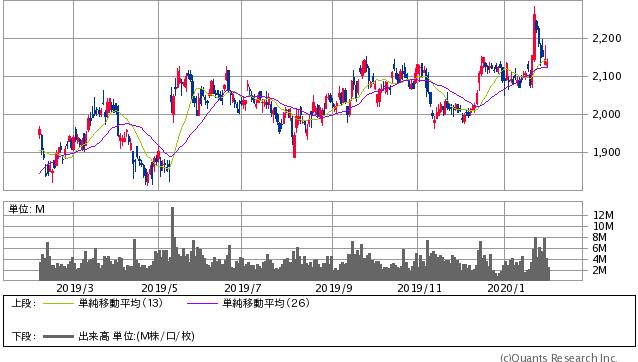 三菱地所<8802> 日足(SBI証券提供)