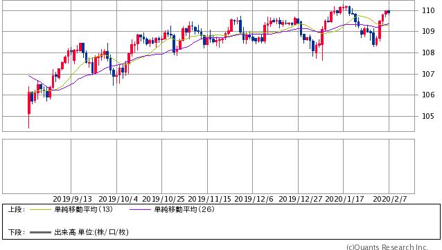 米ドル/円 日足(SBI証券提供)※2020年2月7日12時30分現在