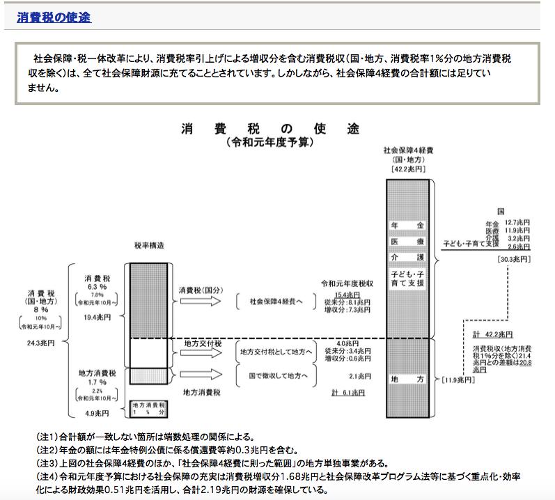 出典:財務省「消費税の使途に関する資料」