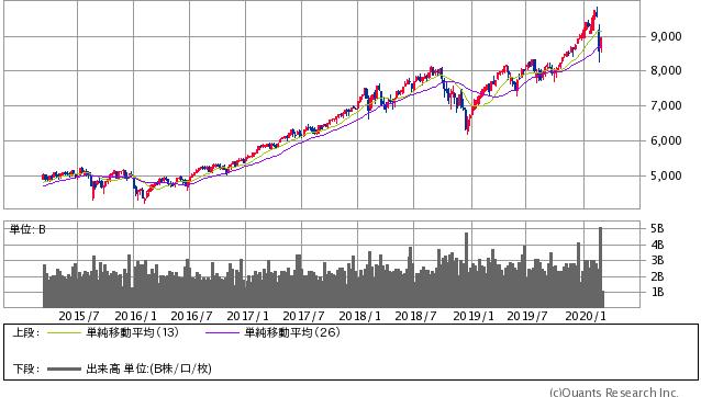 NASDAQ 週足(SBI証券提供)
