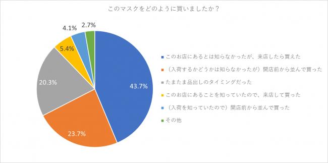 出典:マスク購入者への実態調査(株式会社リサーチ・アンド・イノベーション)