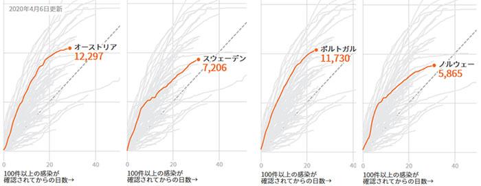 出典:新型コロナウイルス 世界で爆発的に増加 - REUTERS グラフィックス